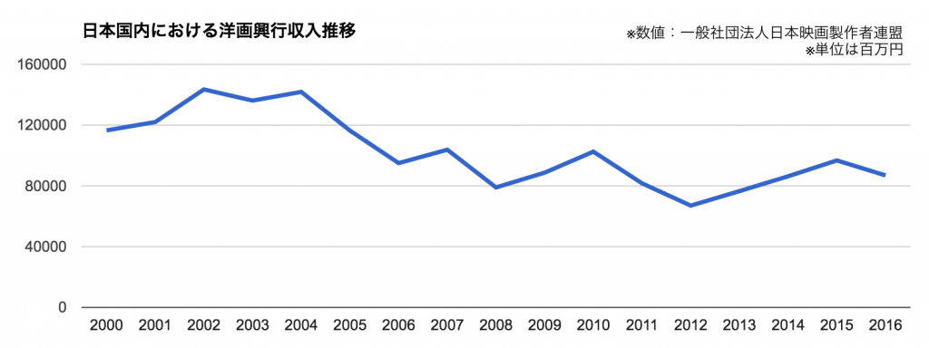 洋画興行収入推移グラフ