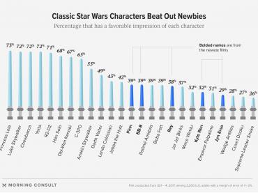 『スター・ウォーズ』全米人気キャラ、エピソード投票が発表 ─ ジャー・ジャー、カイロ・レンに勝つ