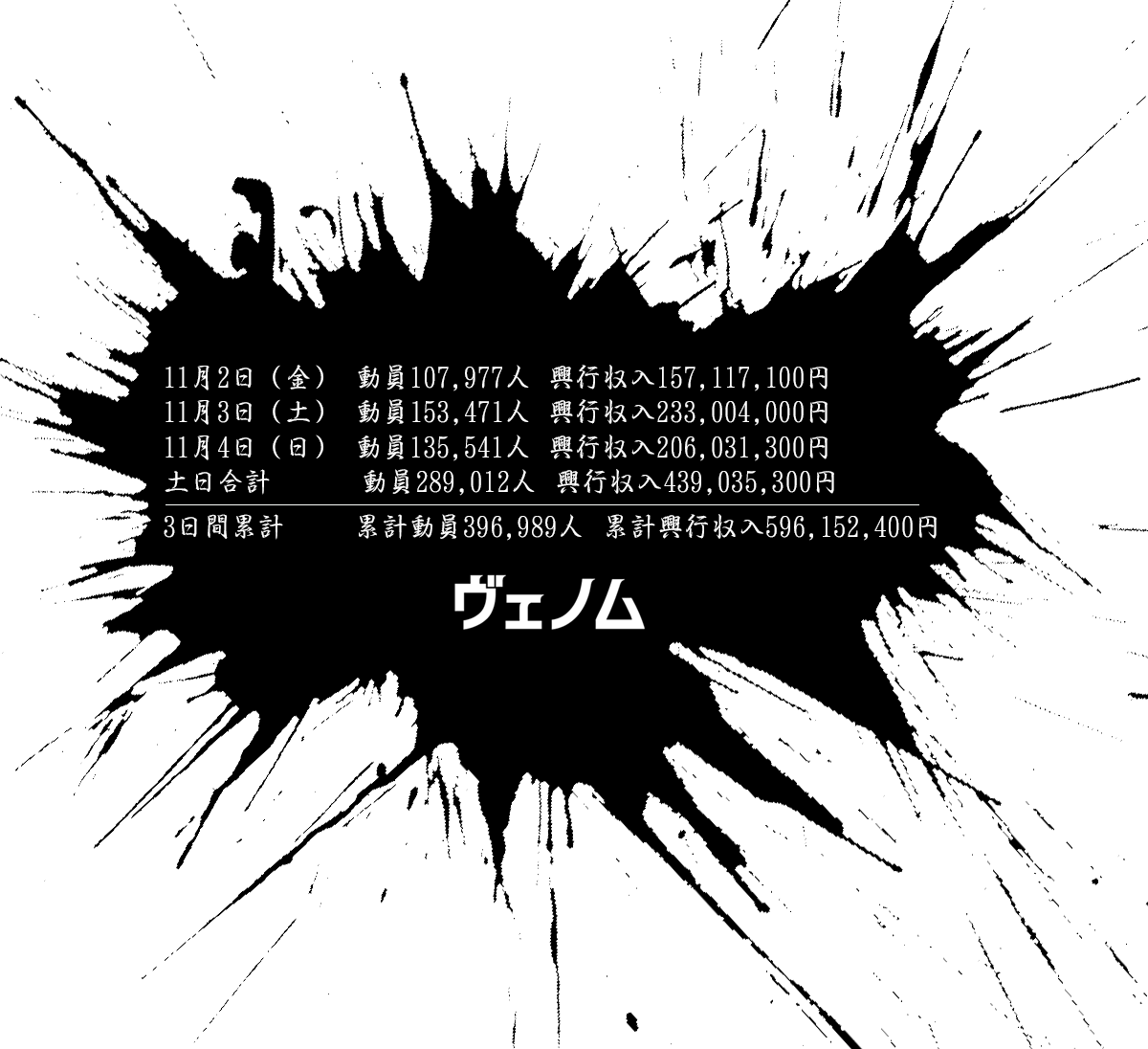 映画『ヴェノム』動員・興行収入 内訳データ
