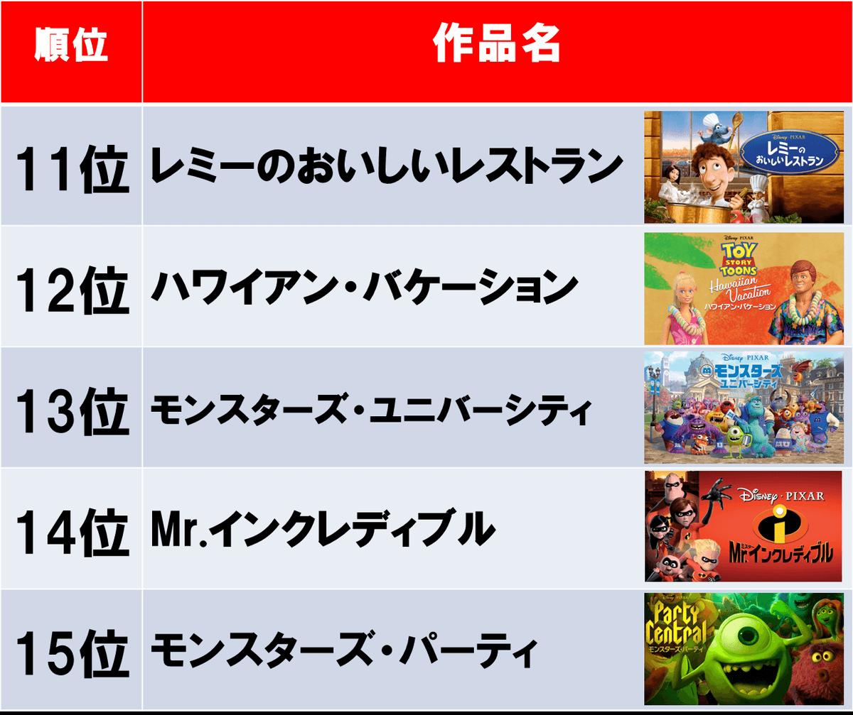 映画 ランキング ディズニー 人気